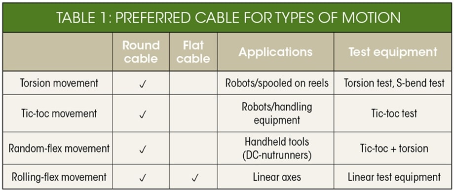 تفاوت کابل تخت و کابل گرد